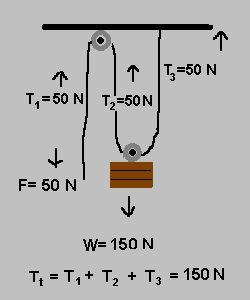 SUMMERLIFT - Pulley Basics